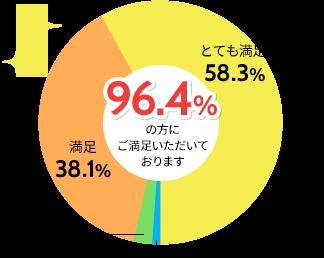 円グラフの画像→96.4%の方にご満足いただいております